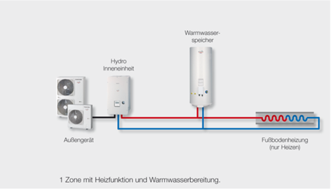 Luft-Wasser Wärmepumpe mit Heizfunktion und Warmwasserbereitung