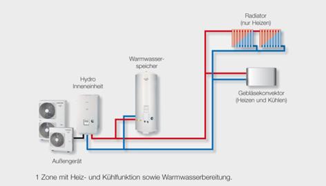 Wärmepumpe zum Heizen, Kühlen und für Warmwasserbereitung