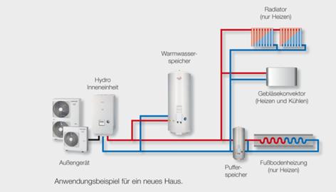 ESTIA Wärmepumpe mit 2 Zonen Kühlfunktion