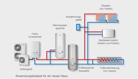 Wärmepumpe für Haus mit Pufferspeicher