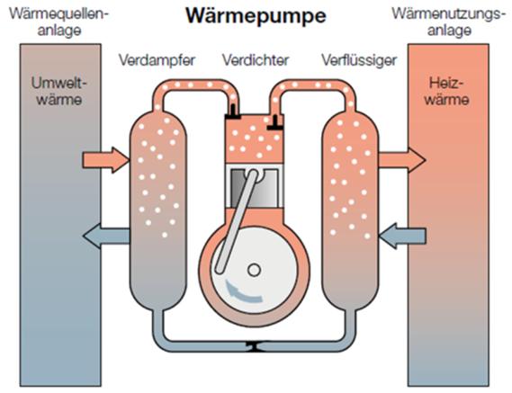 Umweltfreundliche Luft-Wasser Wärmepumpe für Haus und Wohnung