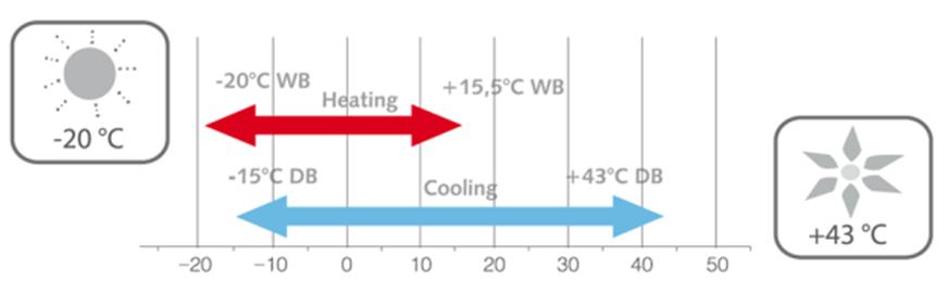 Mitsubishi Samsung Toshiba VRF Kühl- & Heizsysteme für Büros